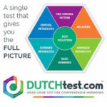 Why All Women Should Take the Dutch Complete Hormone Test