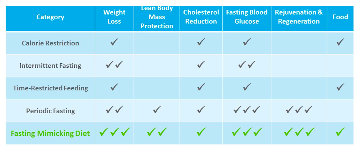 fasting mimicking diet for sibo
